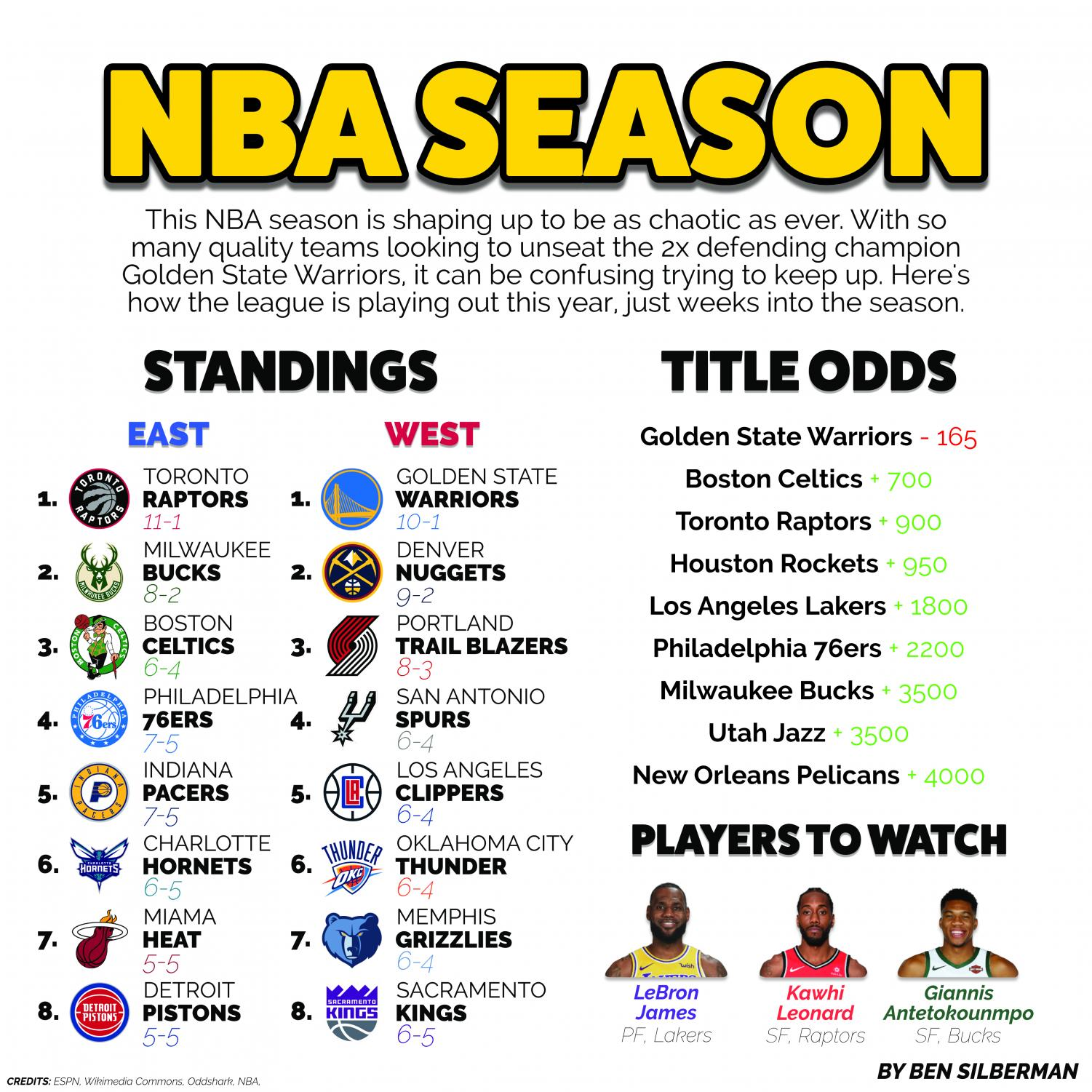 Standings of the 2018- 2019 NBA season