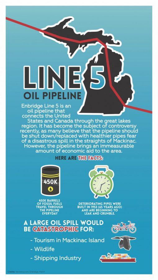Line 5 Oil Pipeline