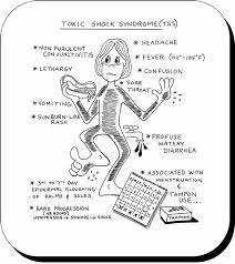 Understanding Toxic Shock Syndrome