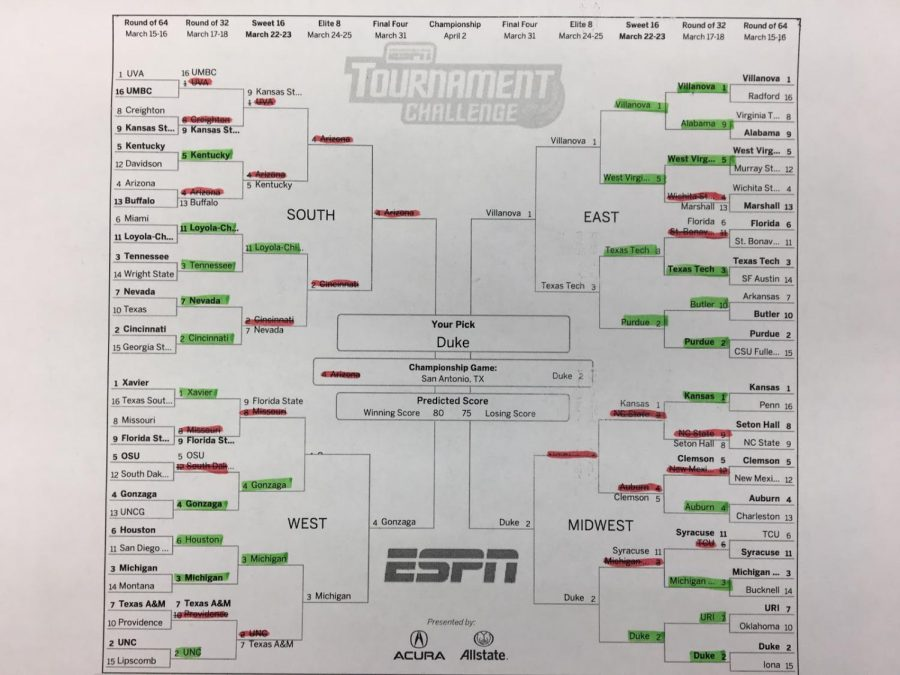 The Hawkeyes March Madness bracket is riddled with upsets and botched predictions, but the contender for the winner still goes strong.