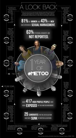 Timeline of the #MeToo Movement