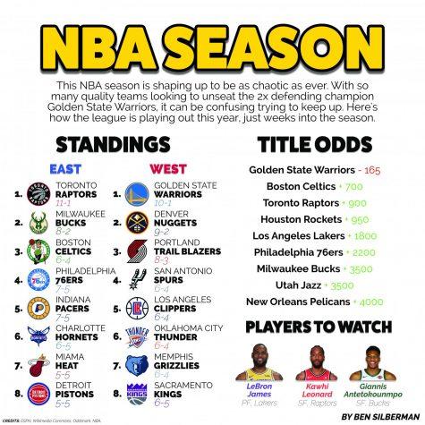 From coast to coast, the NBA season is underway