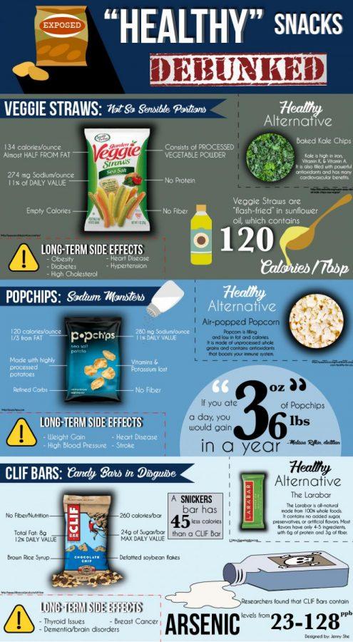 Healthy Snacks Debunked