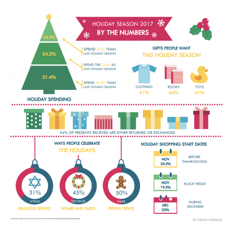 Holiday Season 2017: By the Numbers