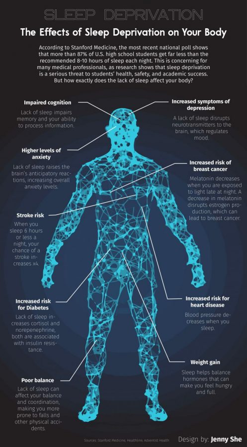 The Effects of Sleep Deprivation