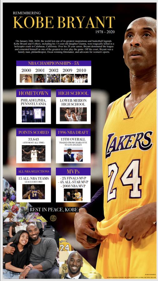 2020+Remembering+Kobe+Bryant